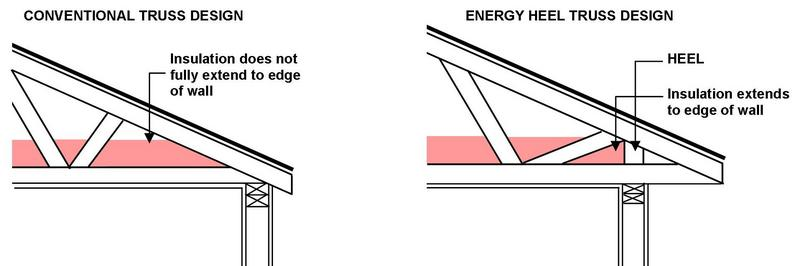Energy Heel Trusses vs. Conventional Trusses